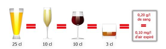 cours code de la route alcool taux d 39 alcool mie. Black Bedroom Furniture Sets. Home Design Ideas