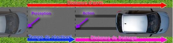 cours distances apprenez calculer facilement la distance de s curit. Black Bedroom Furniture Sets. Home Design Ideas