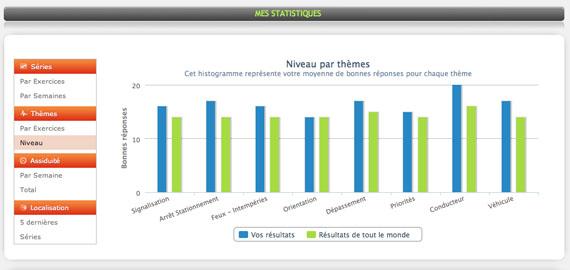 Statistiques des tests de code la route